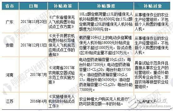看图说话 三张图秒懂中国无人机政策