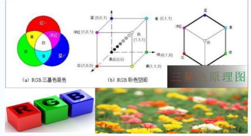 全彩LED灯发出七彩光的原理及发光彩色的计算