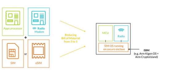 虚拟SIM卡归来被重视 能否革了运营商的命