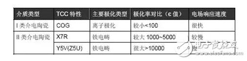 详细解解读贴片电容:NP0、C0G、X7R、X5R、Y5V、Z5U的区别