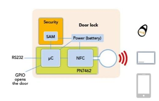 大联大品佳集团推出NXP整合式智能门锁解决方案,提供更便捷、更安全的智能生活体验