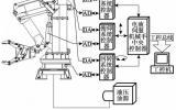 五自由度电液伺服机械手运动控制