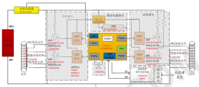 电动汽车PTC优选器件方案