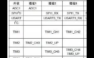 一文了解stm32使用DMA模块的相关操作