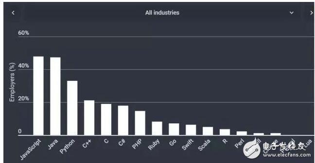 2018 开发者技能调查:各行业最受欢迎的编程语言