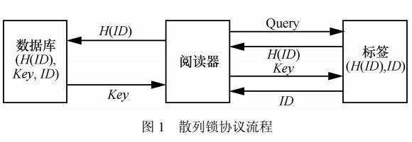 RFID安全认证协议