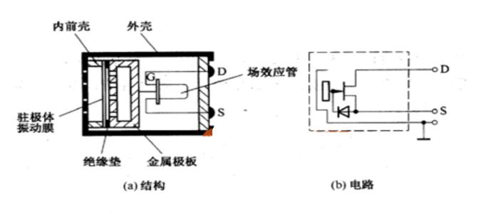 声音传感器工作原理