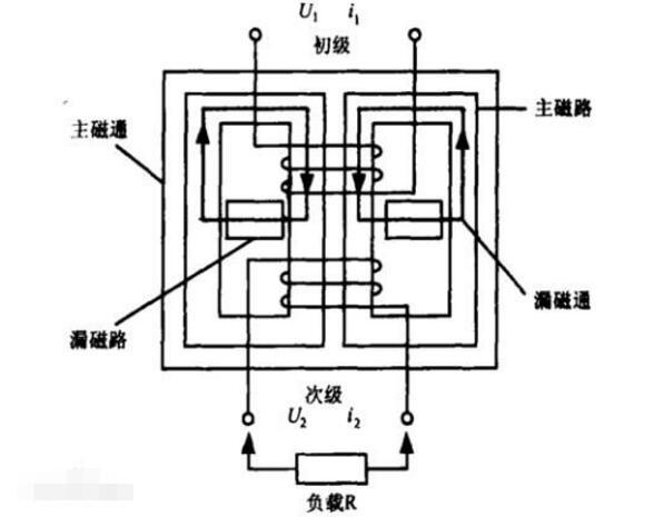 什么是漏磁变压器_漏磁变压器的工作原理