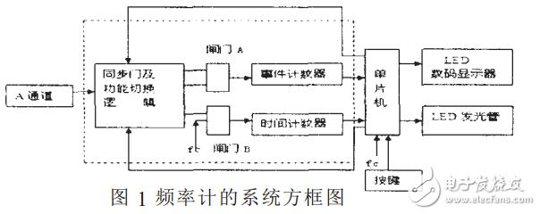 简易数字频率计设计方案汇总(三款简易数字频率计设计原理图详解)