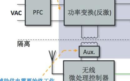 LED驱动IC产品设计,LYTSwitch-6系列为何如此抢眼