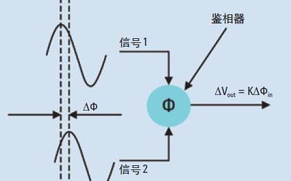 6种经典实用的相位噪声测量方法(图文解析)