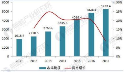 2018年医疗器械行业现状 国产化仍待提升仍以中...