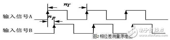 基于单片机简易数字频率计设计方案汇总