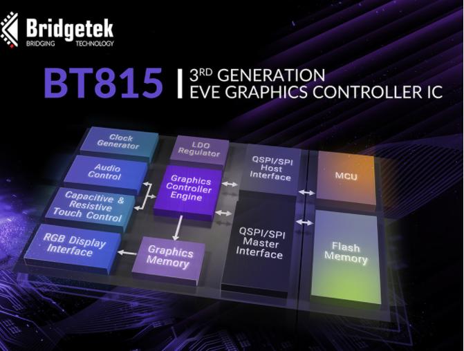 Bridgtek推出最新EVE图形控制器 具ASTC功能可提升数据存储能力