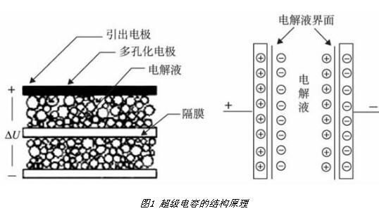 超级电容器容量怎么算
