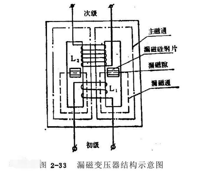 变压器漏磁的影响和减少漏磁的方法介绍
