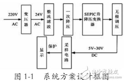 基于SEPIC变换器的开关电源电路设计