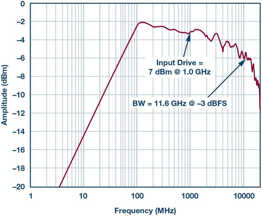 信号链中运用采样保持放大器(THA)帮助超出ADC采样带宽