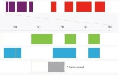 MIMO和波束成形,对5G网络为何一直都非常重要