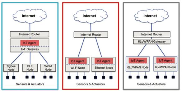 如何利用网关克服低功耗无线 LAN-IoT 连接...