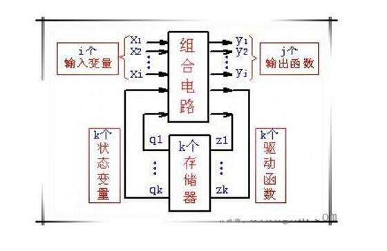 时序逻辑电路由什么组成_时序逻辑电路特点是什么
