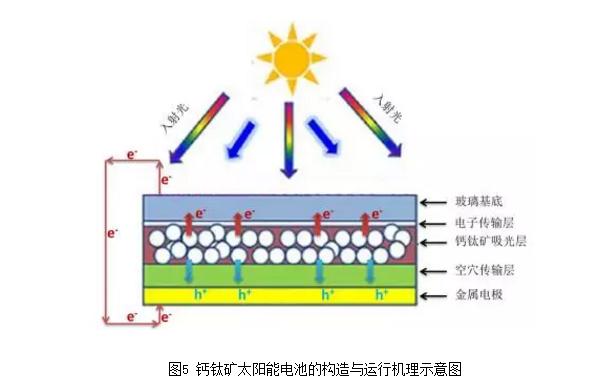 钙钛矿太阳能电池结构及原理