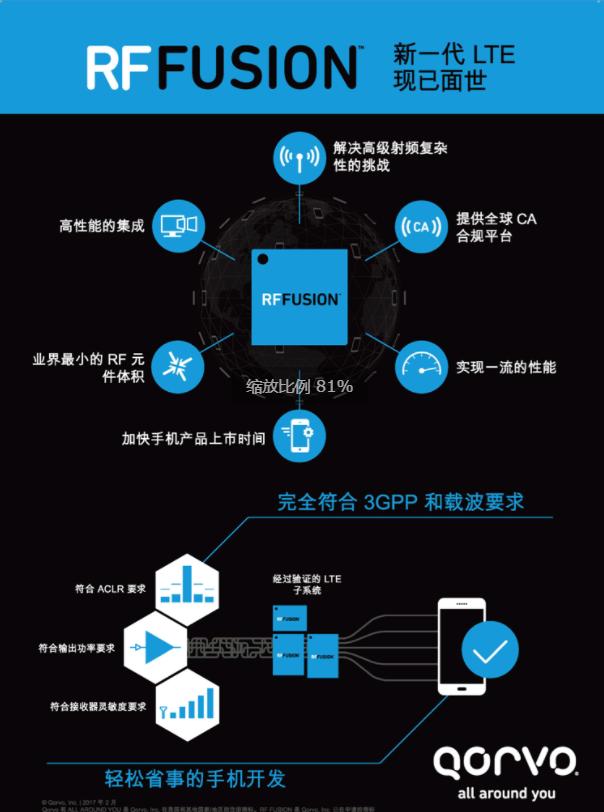 Qorvo®推出RF Fusion™前端模块解决方案,实现功能集成新突破