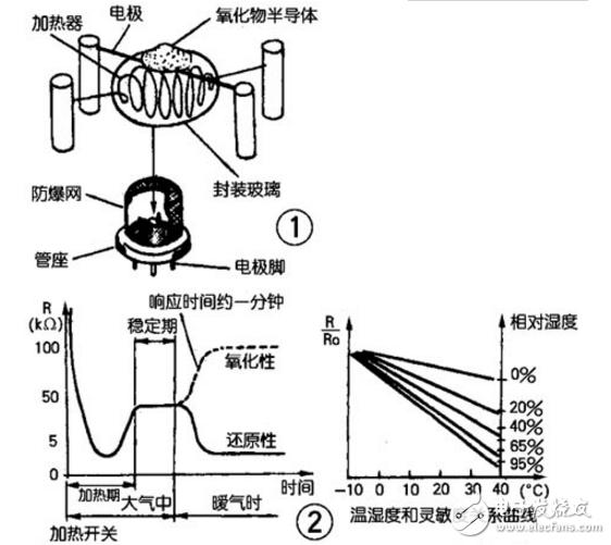 氣敏傳感器電路圖大全(六款氣敏傳感器電路設計原理圖詳解)