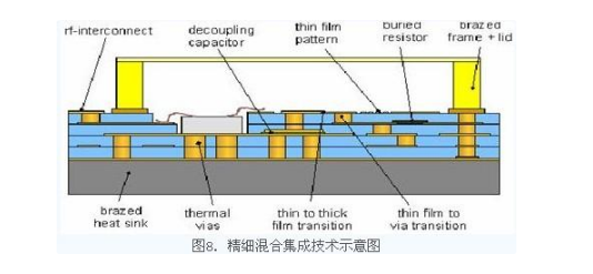 薄膜电路技术在T/R组件中的应用