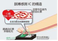 ROHM推出高速脉搏感测IC 可量测压力和血管年...
