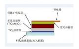 钙钛矿太阳能电池前景