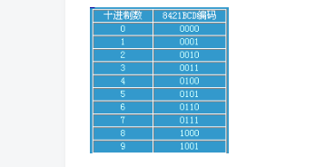 余3码至8421BCD码的转换_8421BCD码转换成余3码