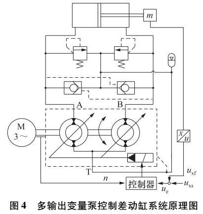 新型双定子多输出泵控差动缸液压系统