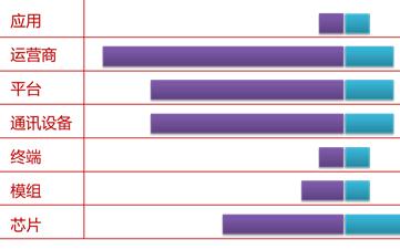 低功耗广域网络产业链中,如何看NB-IoT、Lo...