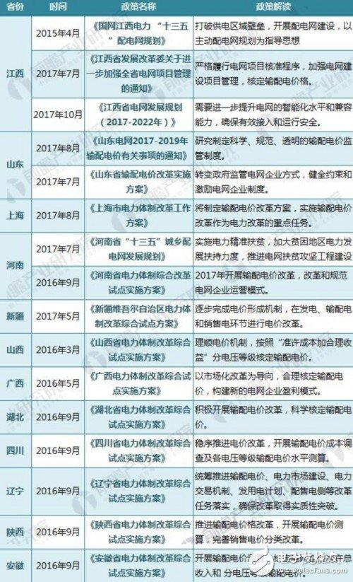 中国关于输配电设备的政策汇总