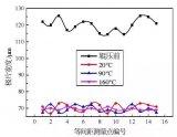 锂电池极片辊压温度如何影响动力电池性能