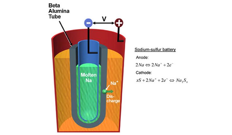 一张图看懂钠硫电池