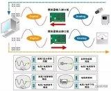 【直通车】:PLC编程中的三大量知识点