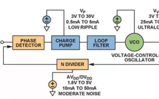 锁相环模块电源管理要求及应用设计