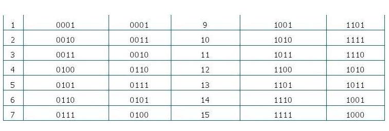 二进制转格雷码公式