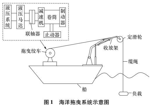 海洋拖曳绞车液压系统设计与仿真研究