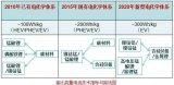 锂电池电解液技术发展5大趋势解析