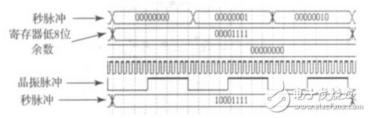 基于FPGA的压控晶振同步频率控制系统研究