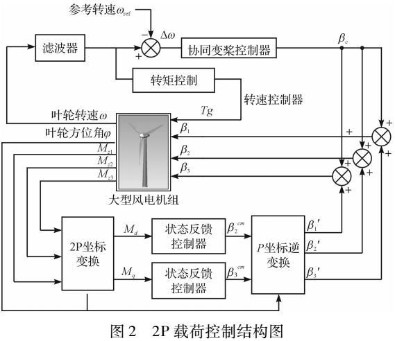 低风速风电机组不平衡载荷控制方法