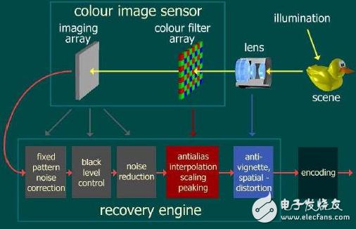 图像sensor的工作原理