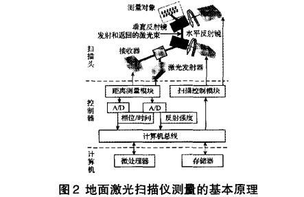 三维激光扫描技术原理