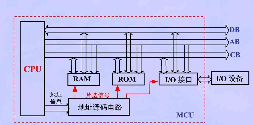 地址译码电路设计实验报告