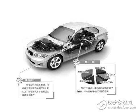 新能源汽车需求压迫下 锂电池材料如何破冰突围