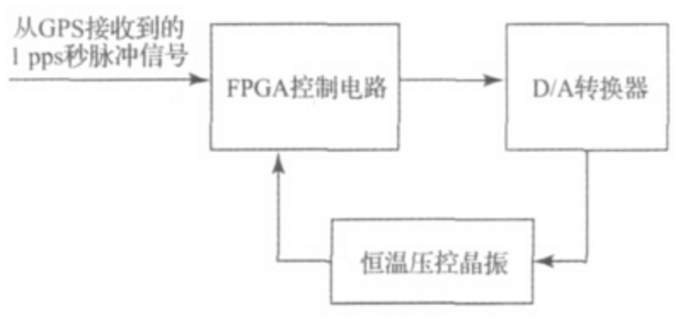 基于FPGA的压控晶振同步频率控制系统的研究与设...