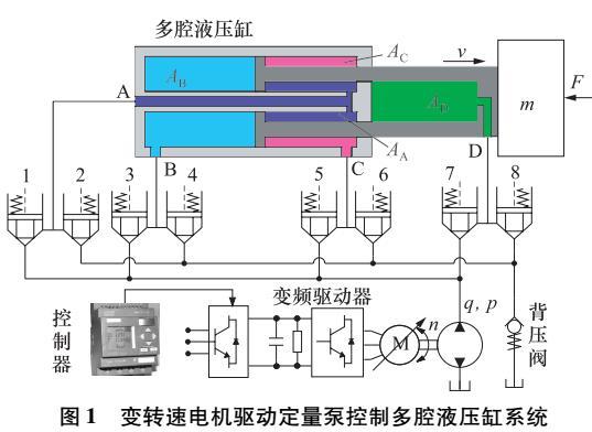 变频调速控制多腔液压缸液压系统节能研究图片